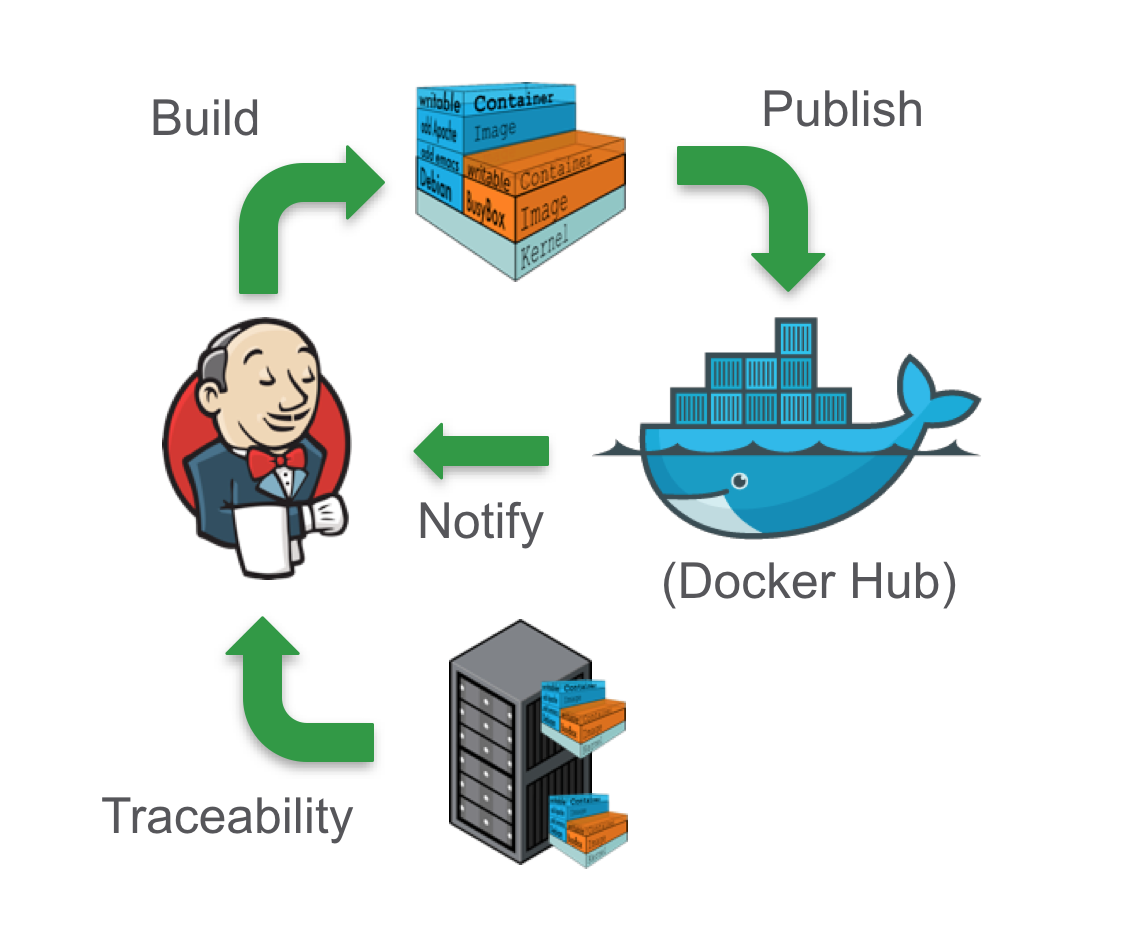 How To Build A Docker Image In Jenkins Best Pictures Of